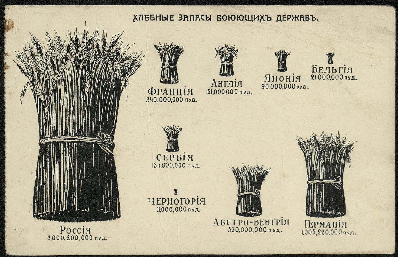 1914. Хлебные запасы воюющих держав