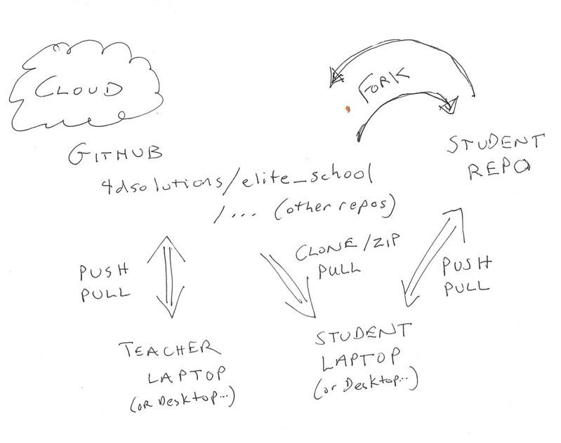 python_course_workflow