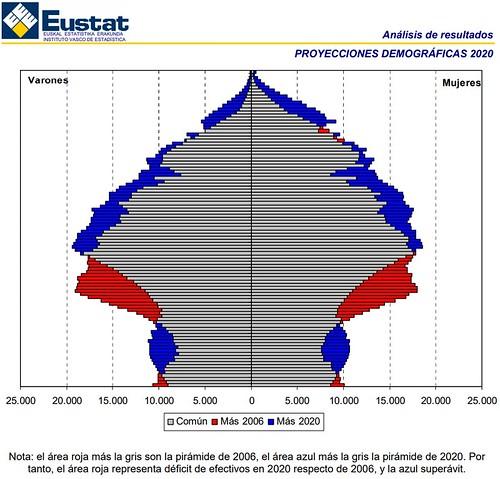 Retrato demográfico de la C. A. de Euskadi a 1-1-2020