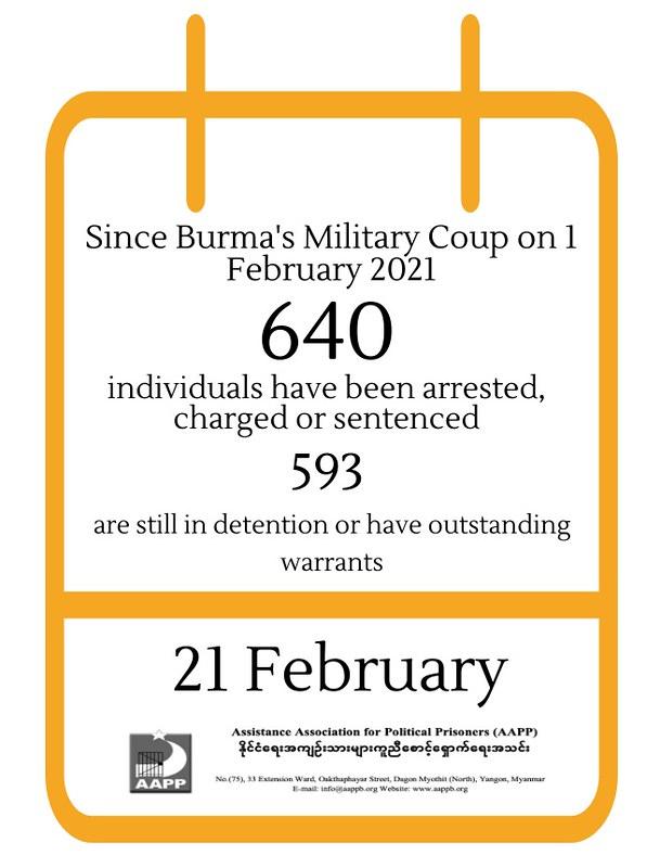 ภาพจาก Assistance Association for Political Prisoner (AAPP) สรุปสถิติผู้ถูกจับกุมในคดีที่เกี่ยวกับการต่อต้านกองทัพ