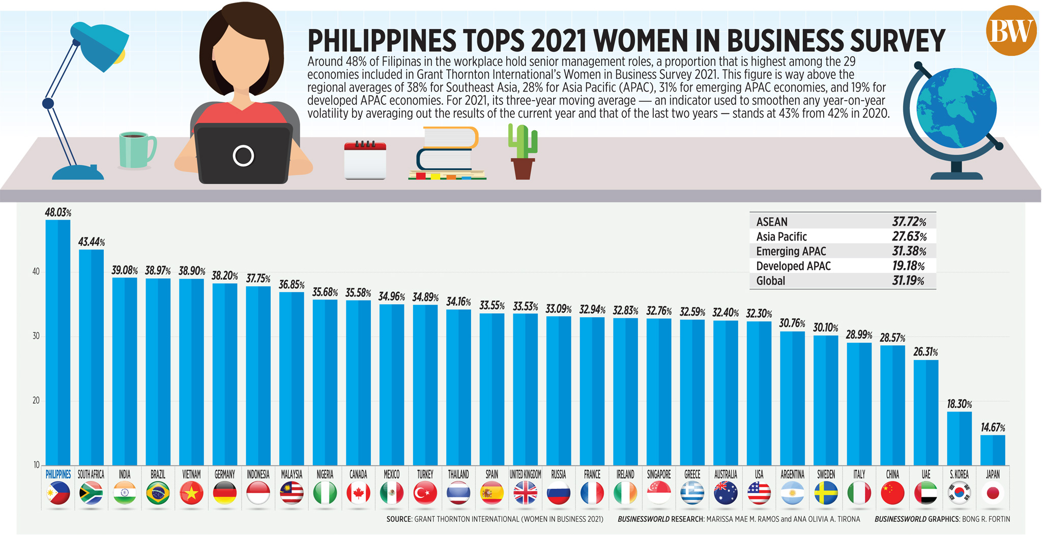 Philippines tops 2021 women in business survey