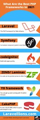 What Are the Best PHP Frameworks in 2021?