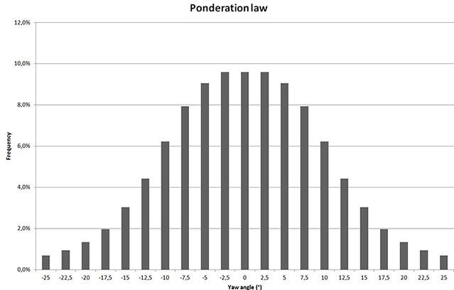 ponderation-law11