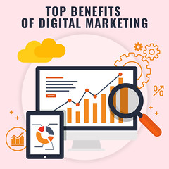 Digital Marketing Importance for Businesses in 2021