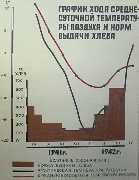 График хода среднесуточной температуры воздуха и норм выдачи хлеба в Ленинграде