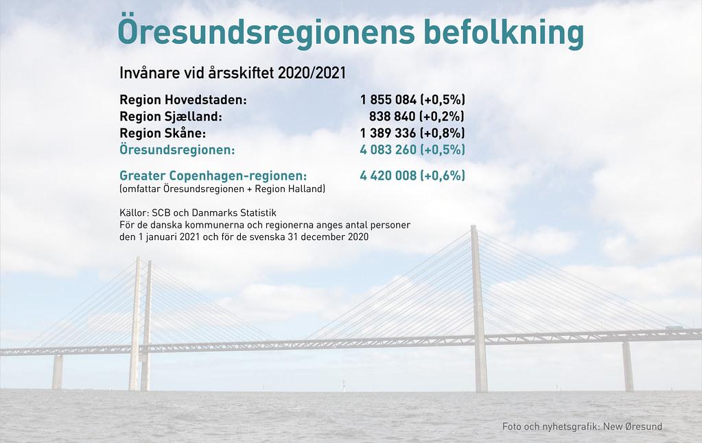 20210222 Oresundsregionens befolkning SE