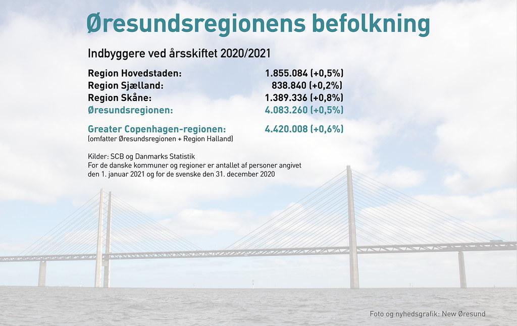 20210222 Oresundsregionens befolkning DK