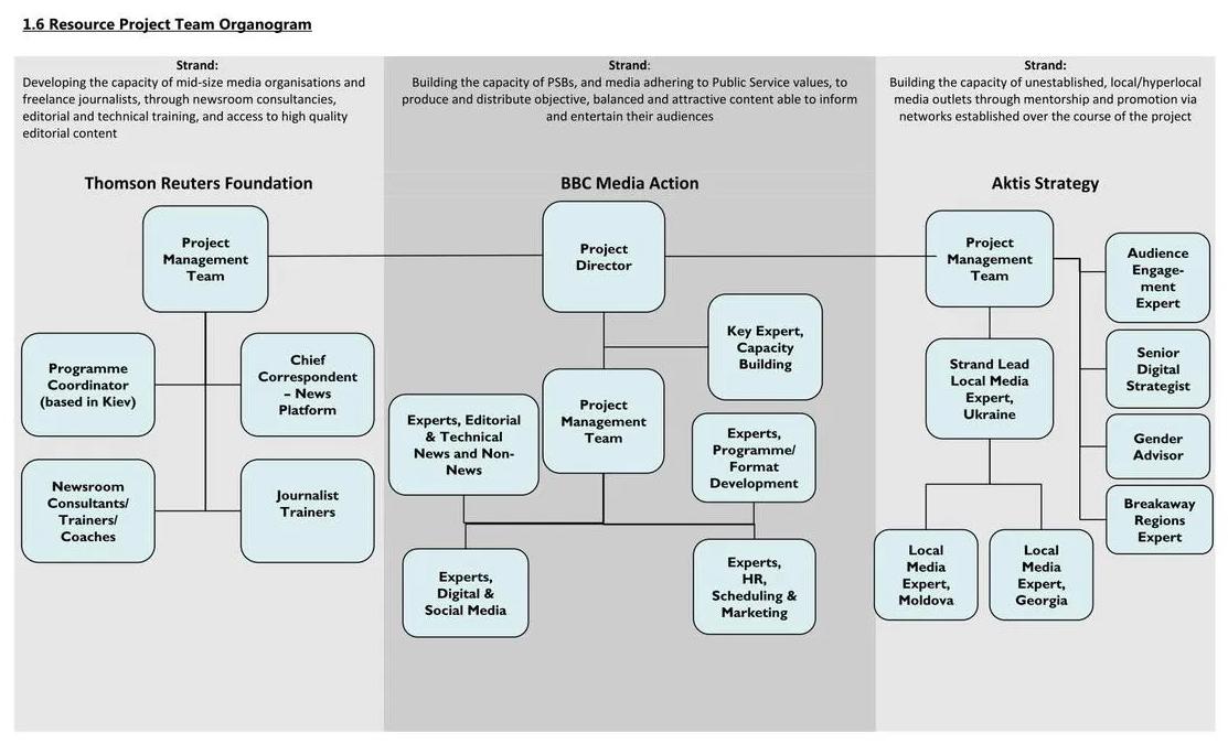 Structure du consortium