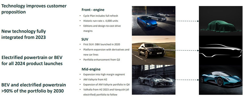 Aston-Martin-Future-Roadmap-2