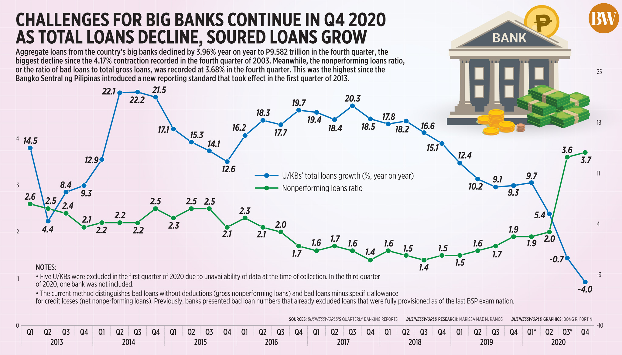 Challenges for big banks continue in Q4 2020 as total loans decline, soured loans grow