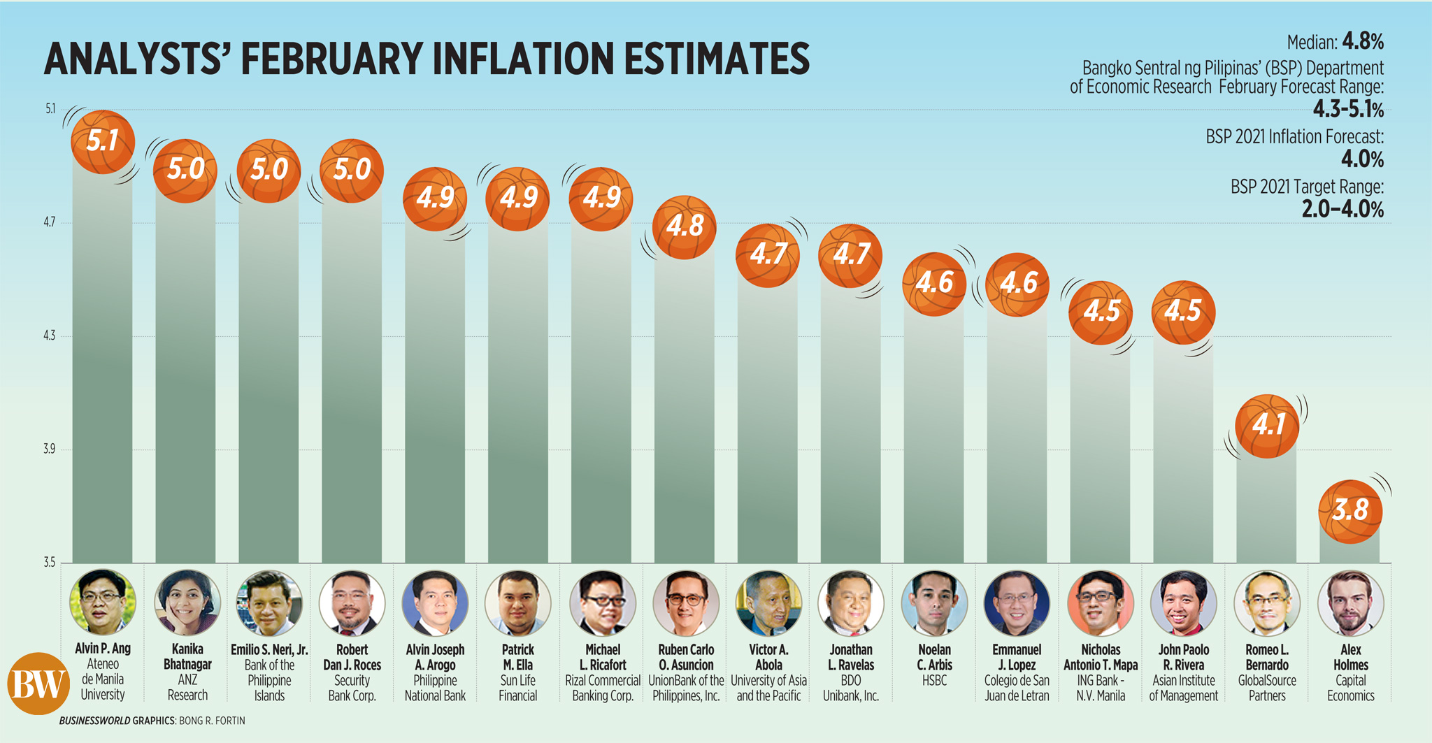Analysts' February inflation rate estimates (2021)