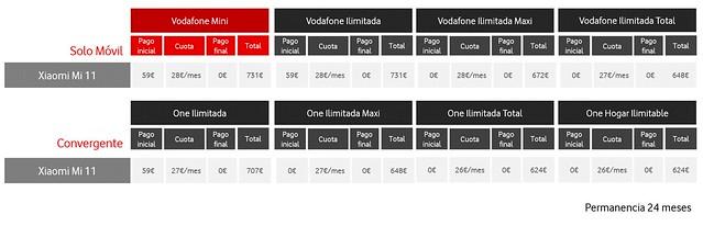 Precios Xiaomi Mi 11 con Vodafone