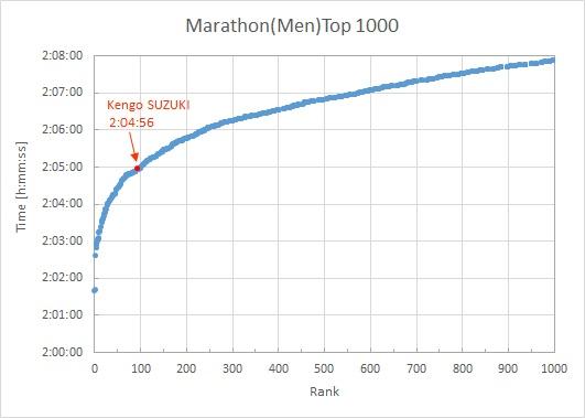 Marathon Men Top 1000