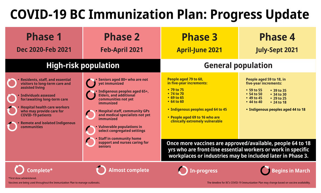 More than 400,000 people in British Columbia will be immunized from March to early April as the Province moves into Phase 2 of the largest immunization rollout in B.C.'s history.