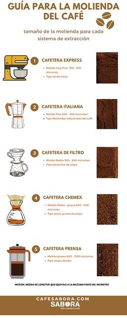 Como moler café en función de la cafetera utilizada