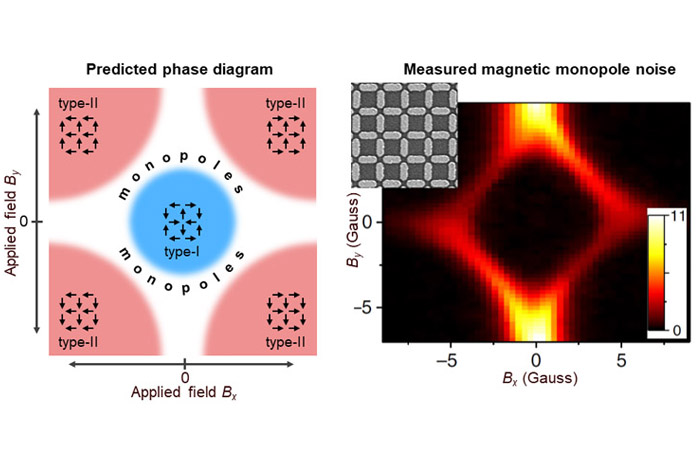 Arrays of interacting nano-magnets can host regimes containing a high density of mobile excitations that behave as magnetic monopoles, which can be revealed by carefully 'listening' to the magnetization noise that they spontaneously generate.