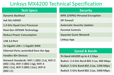 Key technical specifications of the Linksys Velop MX4200 WiFi 6 Mesh Router.