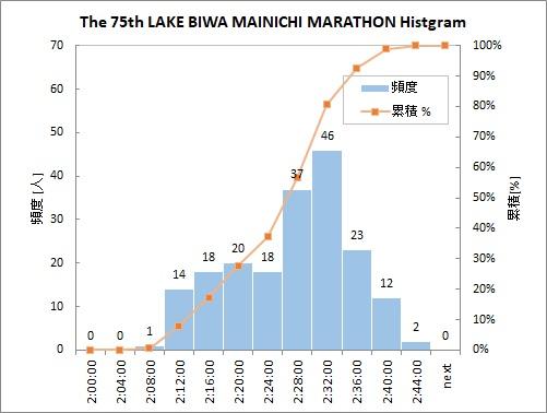 第75回びわ湖毎日マラソン大会ヒストグラム