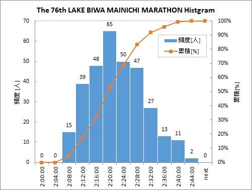 第76回びわ湖毎日マラソン大会ヒストグラム