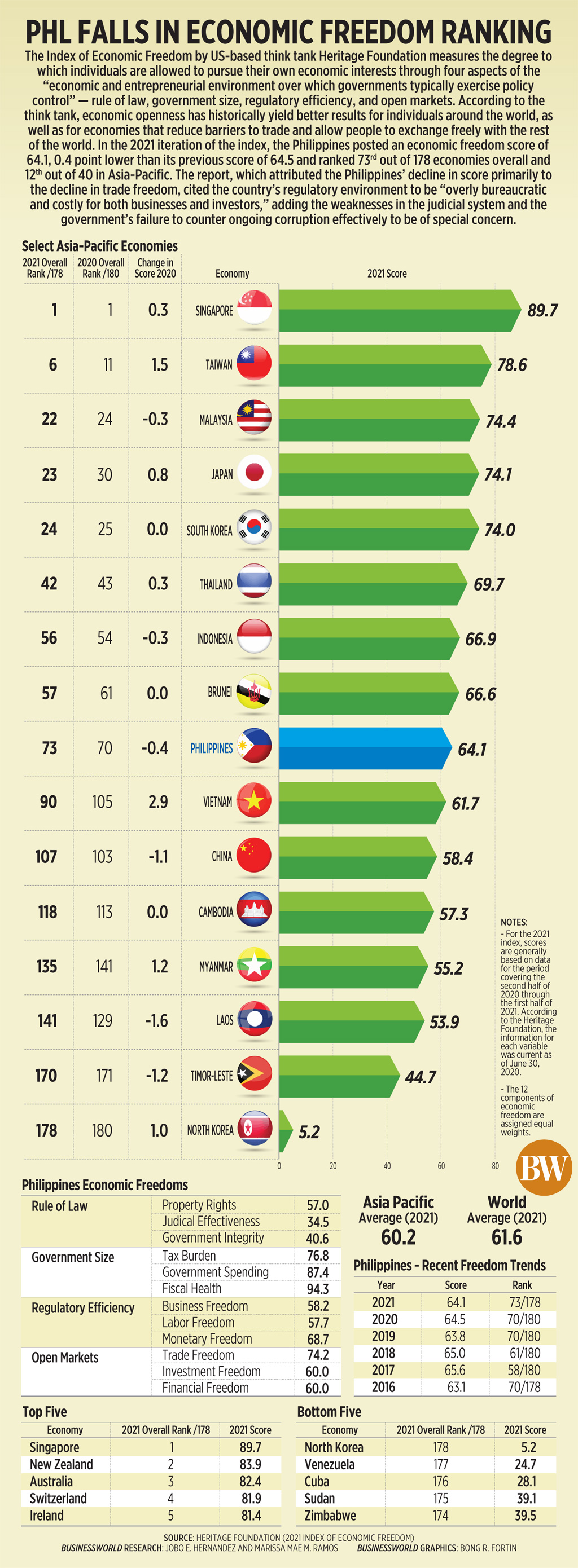 Phl falls in economic freedom ranking