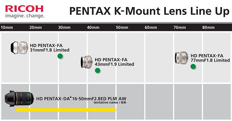 PENTAX K-mount roadmap updated!