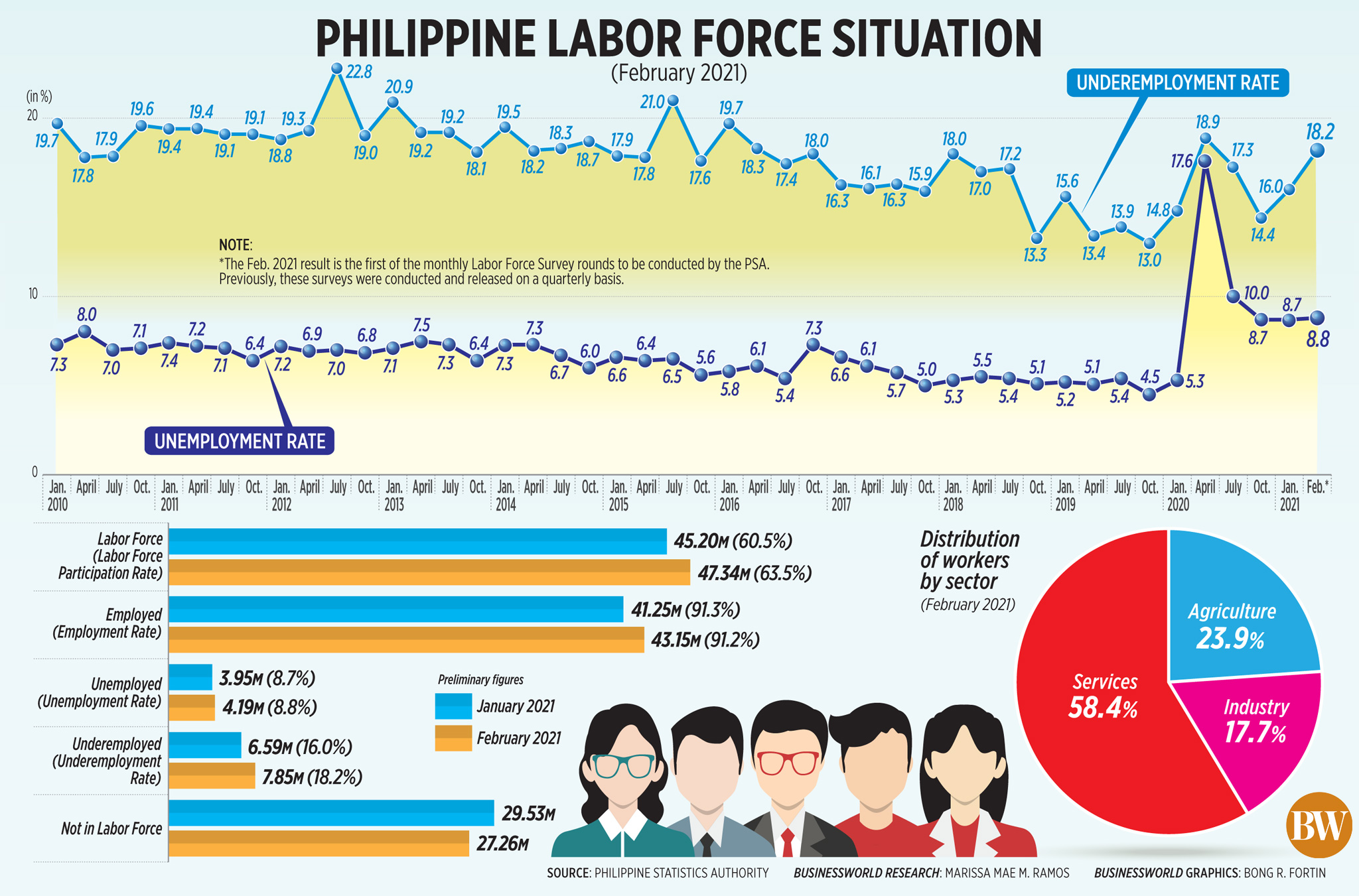 Philippine labor force situation (Feb. 2021)