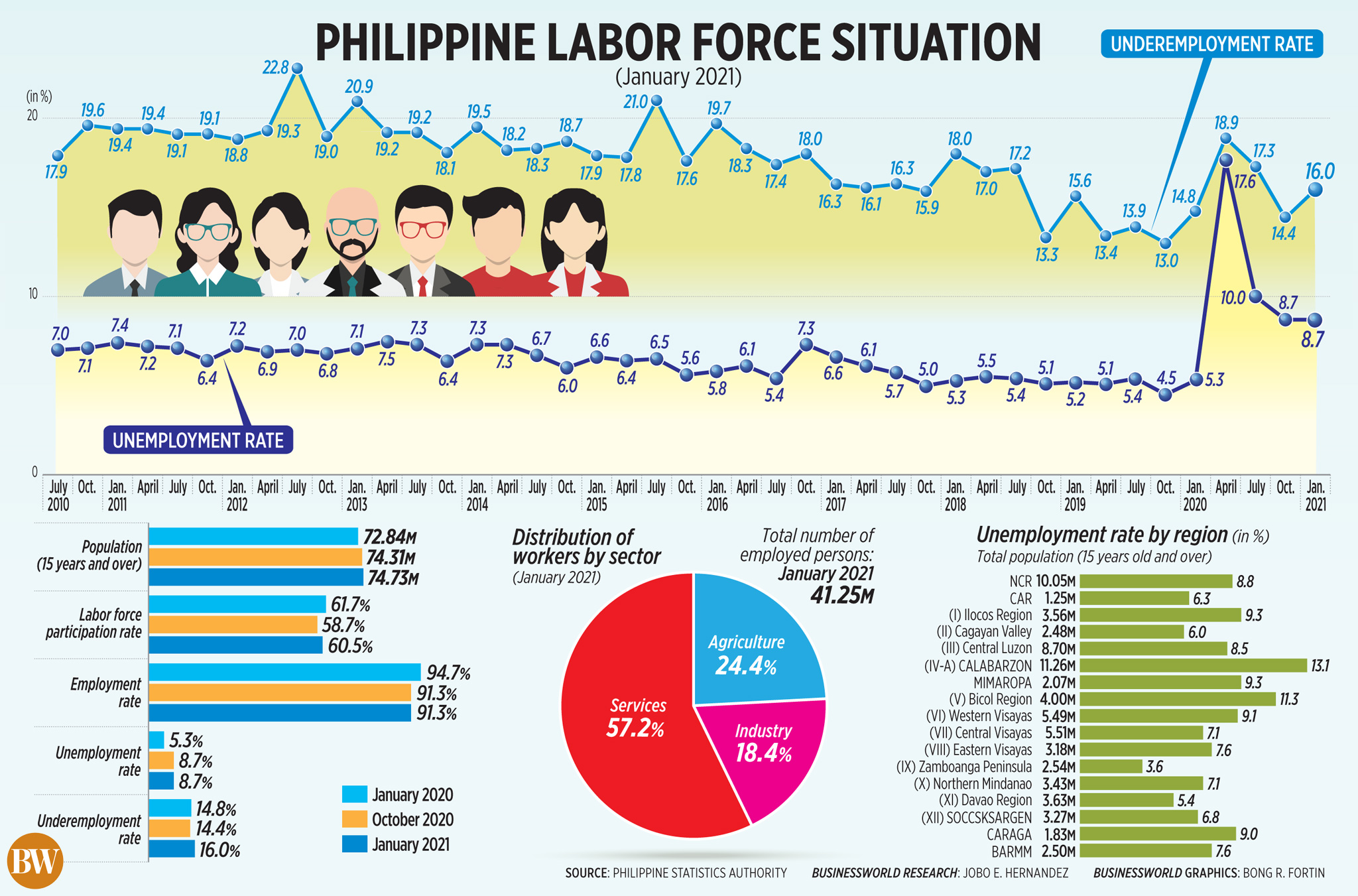 PHL labor force situation (Jan. 2021)