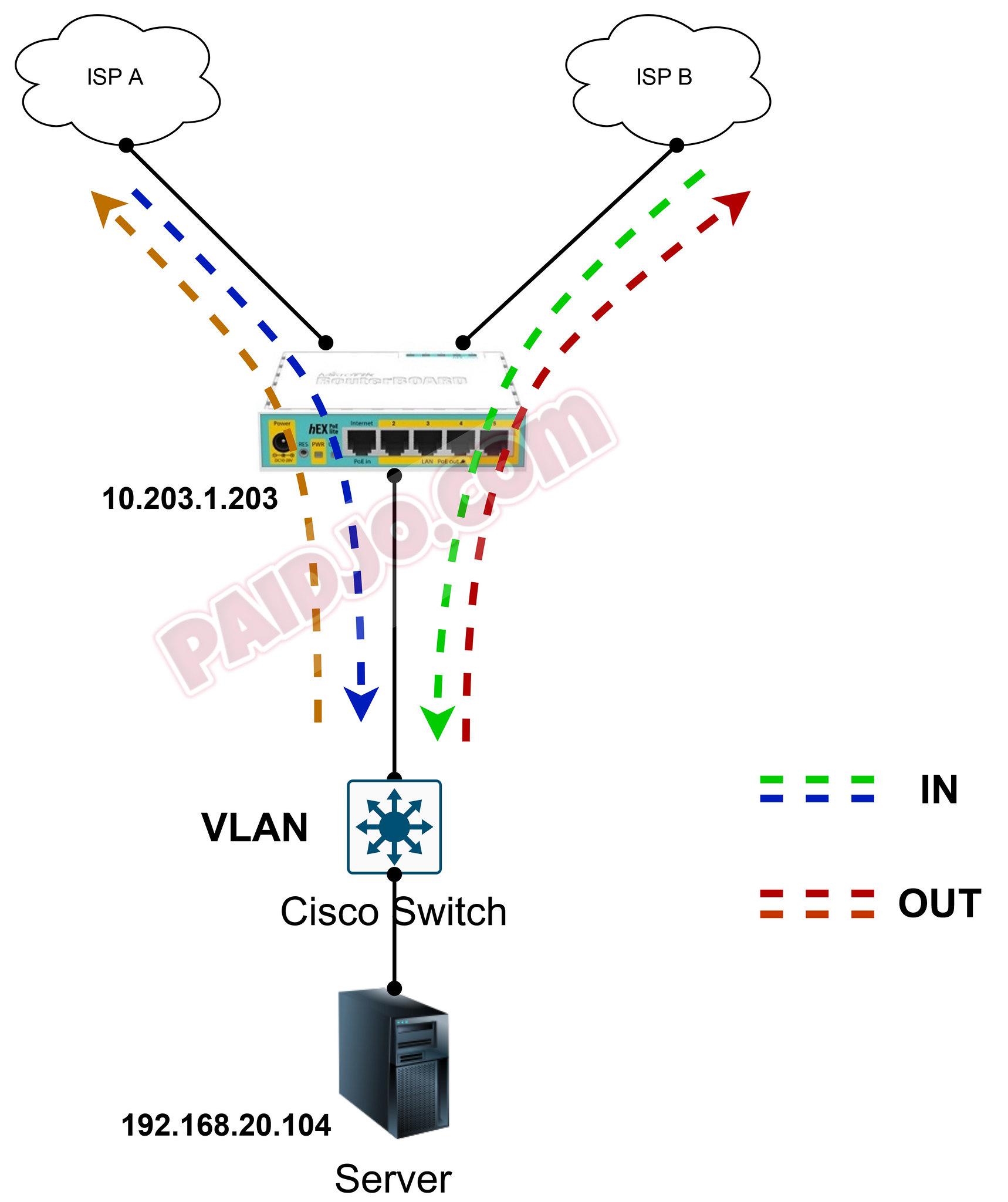 Mikrotik Port Forward dengan Multiple Gateway