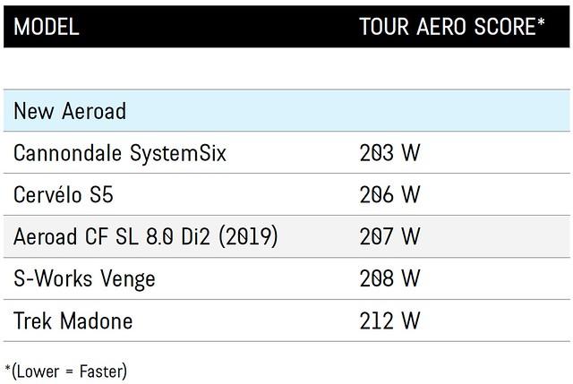 TOUR AERO SCORE / Photo: CANYON