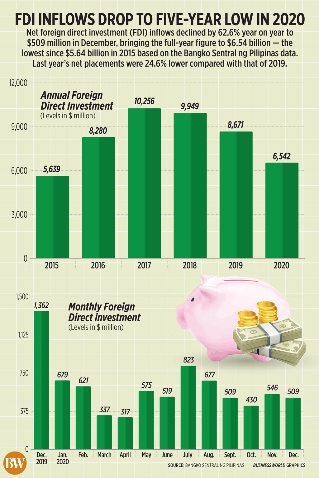FDI inflows drop to five-year low in 2020