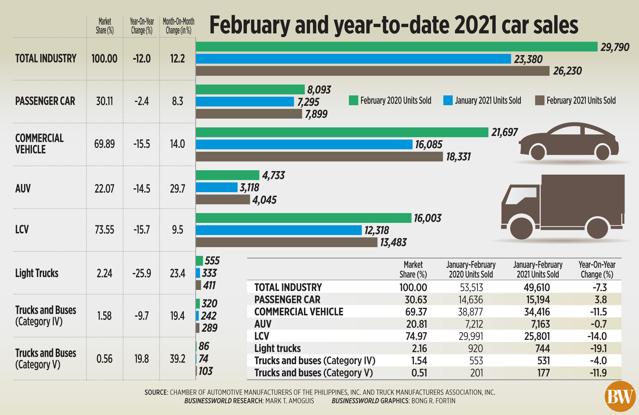 February and year-to-date 2021 car sales