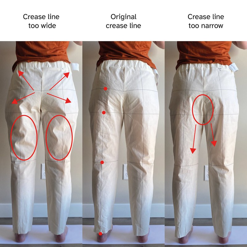 Image of three different hip crease line placements on the back of the pants. Overlaid are red arrows identifying how the material is pulling and red circles showing where fabric is gathering excessively.