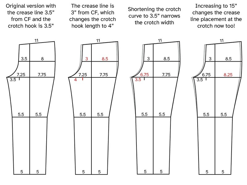 Image showing the front pattern piece with measurements demonstrating the effects of altering the crotch hook to account for moving the crease placement toward the middle.