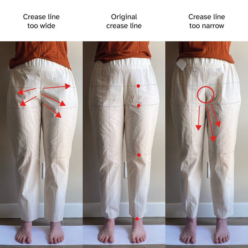 Image of three different hip crease line placements. Overlaid are red arrows identifying how the material is pulling and red circles showing where fabric is gathering excessively.