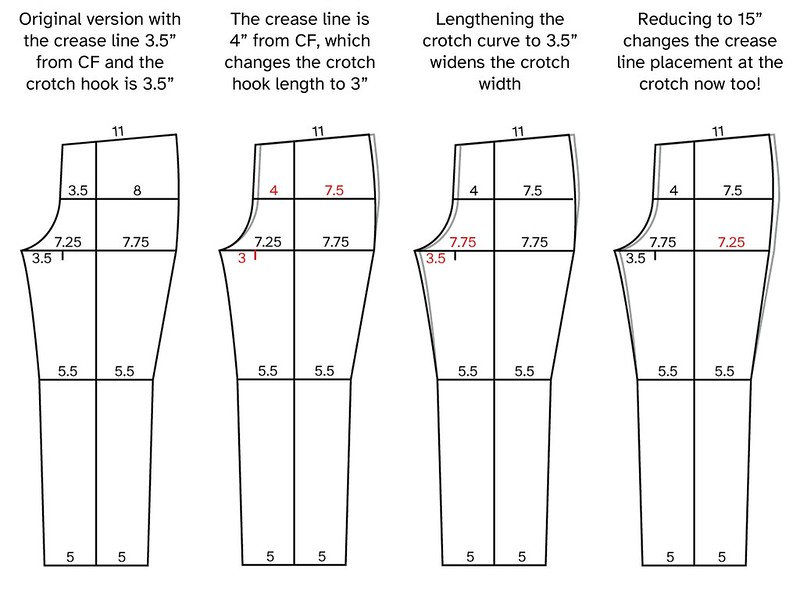 Image showing the front pattern piece with measurements demonstrating the effects of altering the crotch hook to account for moving the crease placement toward the outside.