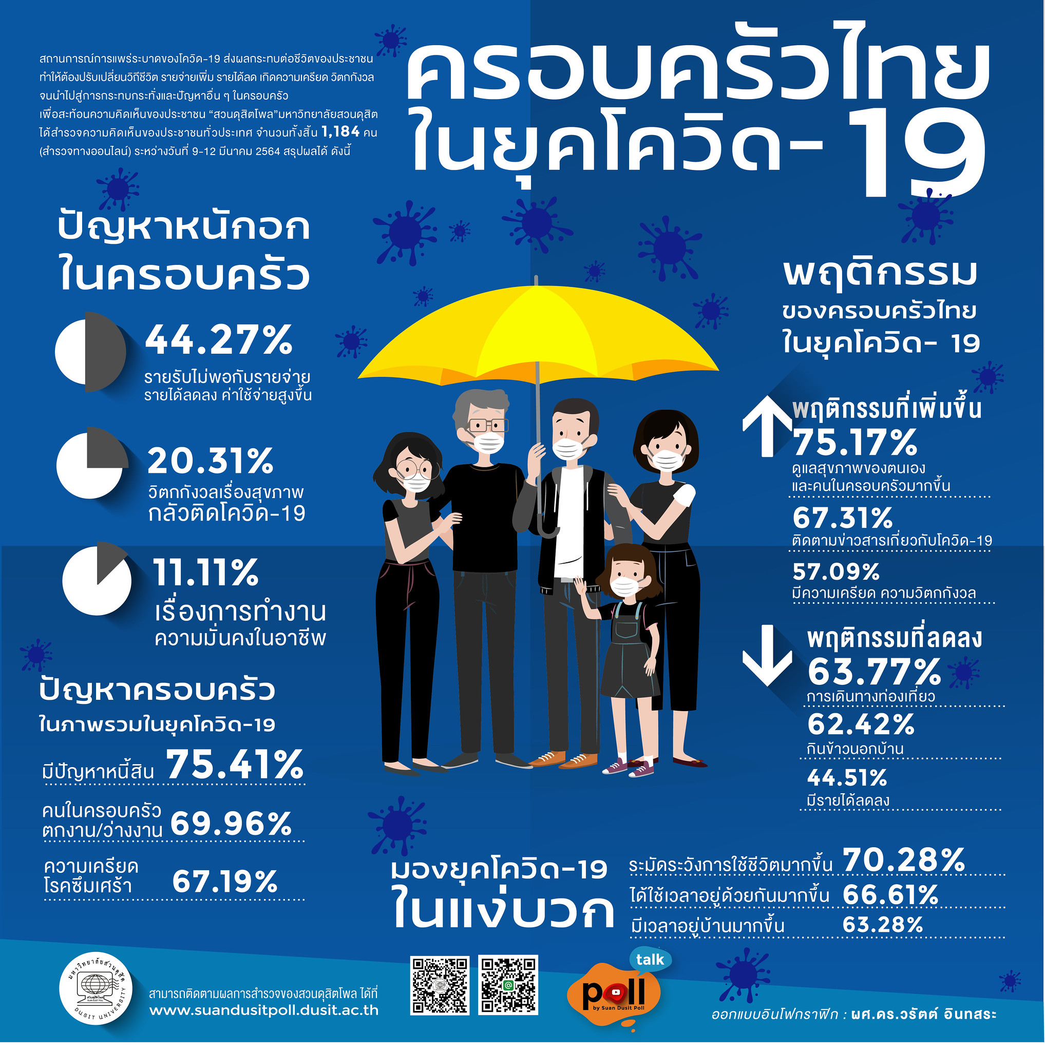 สวนดุสิตโพลสำรวจ 1,184 คน พบส่วนใหญ่ 75.41% ระบุว่าในยุค COVID-19 ปัญหาครอบครัวที่พบมากที่สุดคือปัญหาหนี้สิน