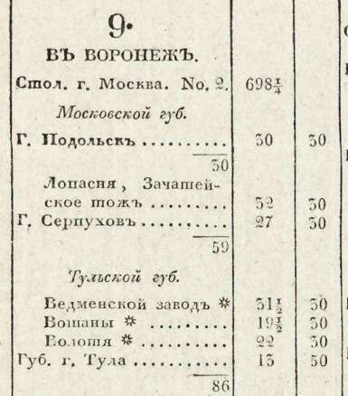 Почтовый дорожник 1829 года