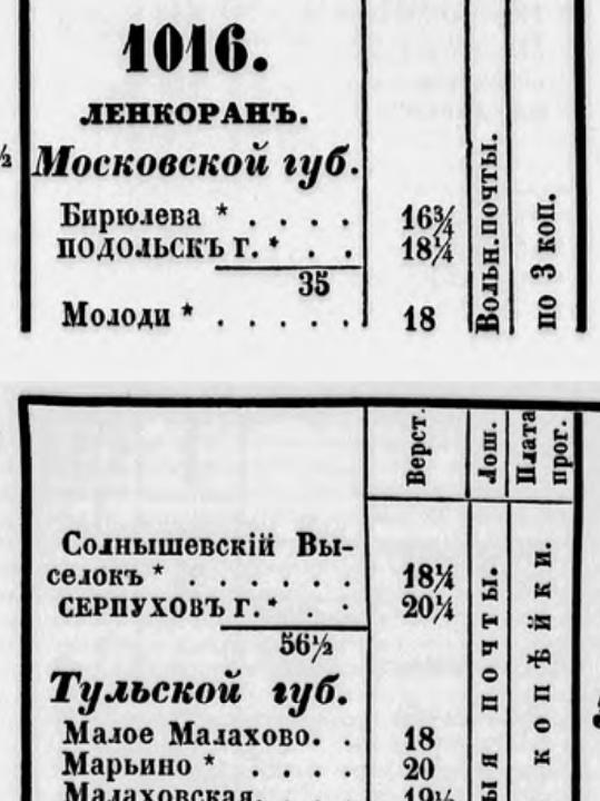 Почтовый дорожник 1852 года