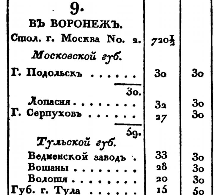 Почтовый дорожник 1824 года