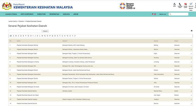Pejabat Kesihatan Daerah in Malaysia