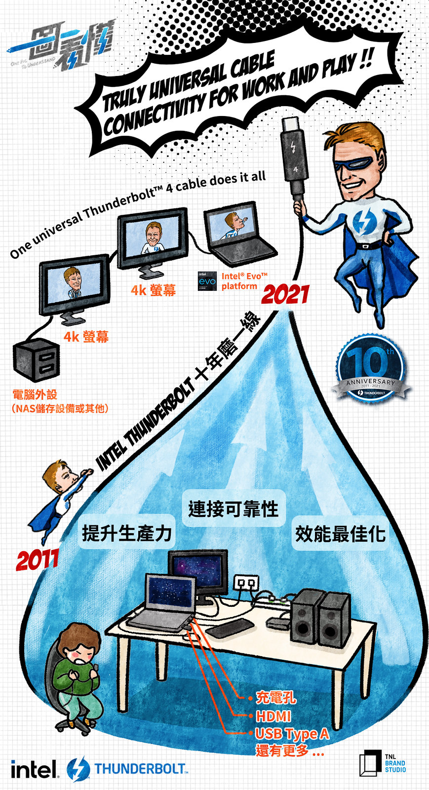 【Intel】Thunderbolt _2X Cool3c_一圖看懂_中1