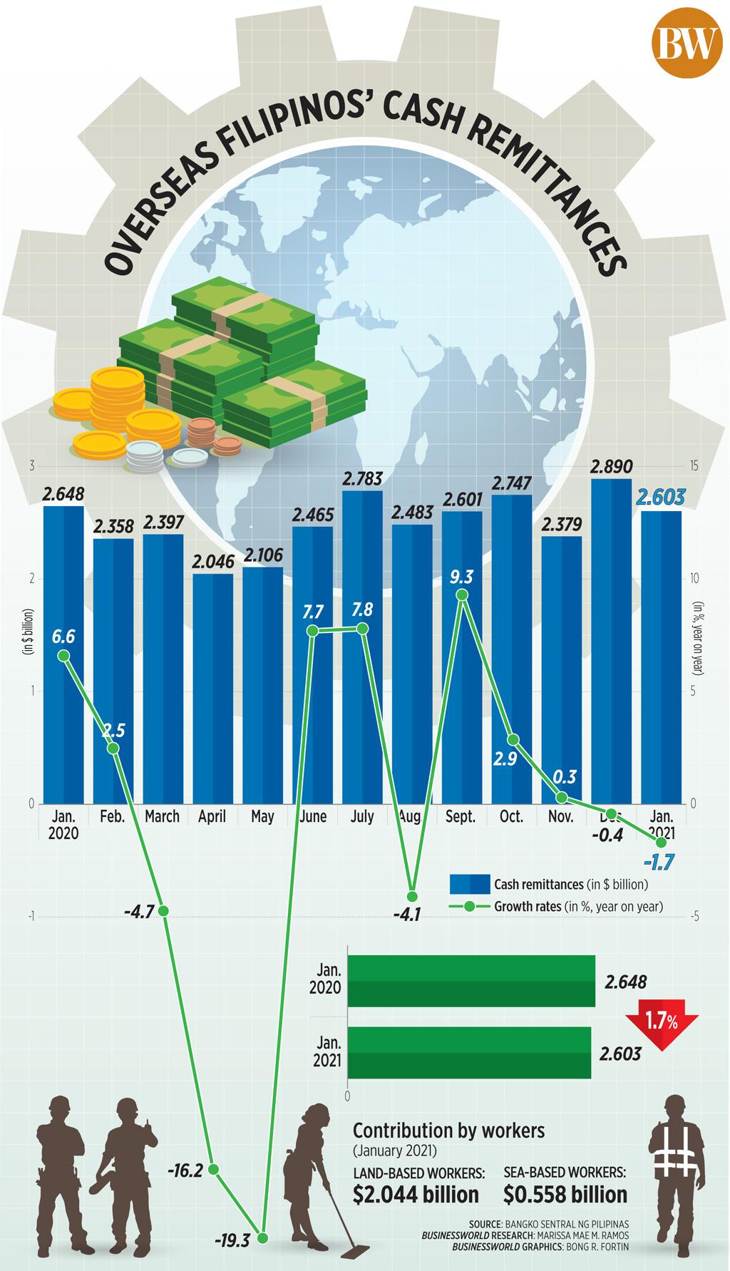 Overseas Filipinos' cash remittances (Jan. 2021)