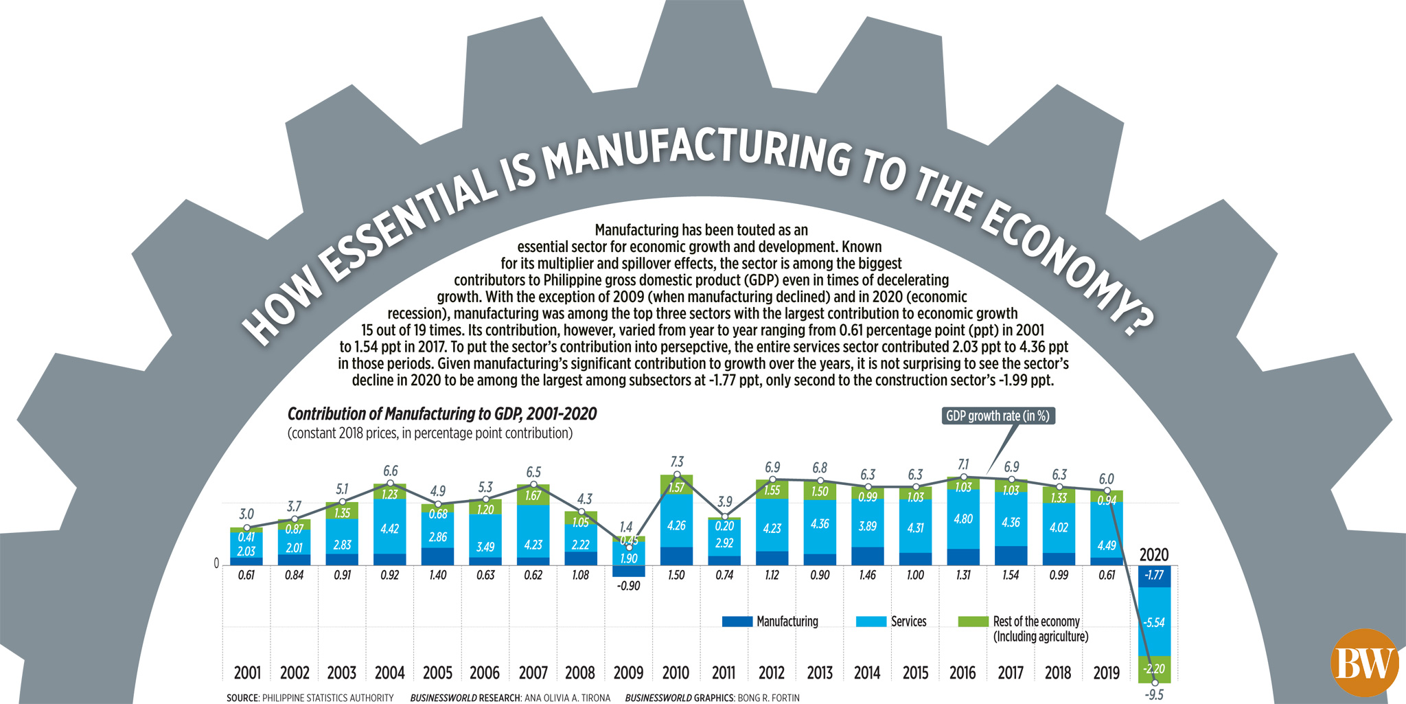 How essential is manufacturing to the economy?