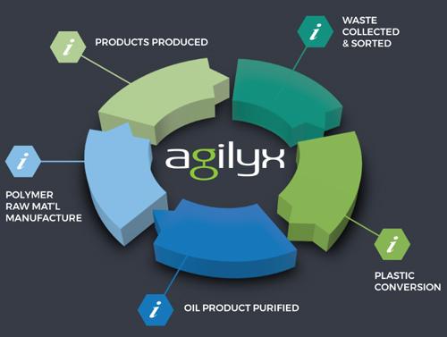 Agilyx/Nextchem tie-up for chemical recycling