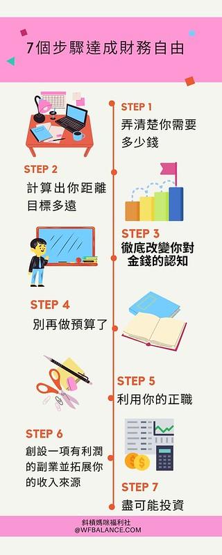 財務自由7步驟