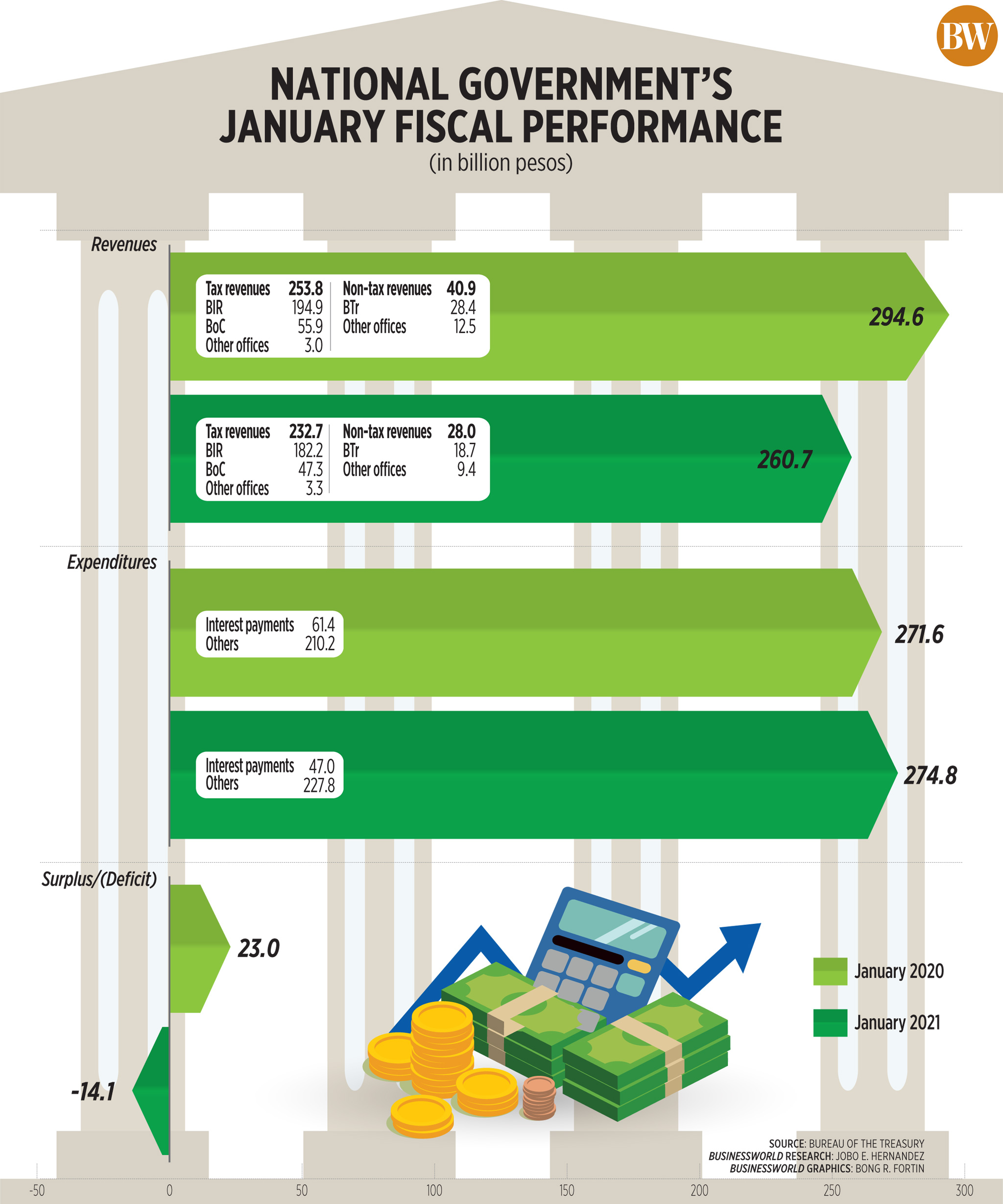 National Government January Fiscal Performance (2021)