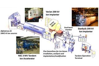 Ion Beam Materials Laboratory at Los Alamos National Laboratory.