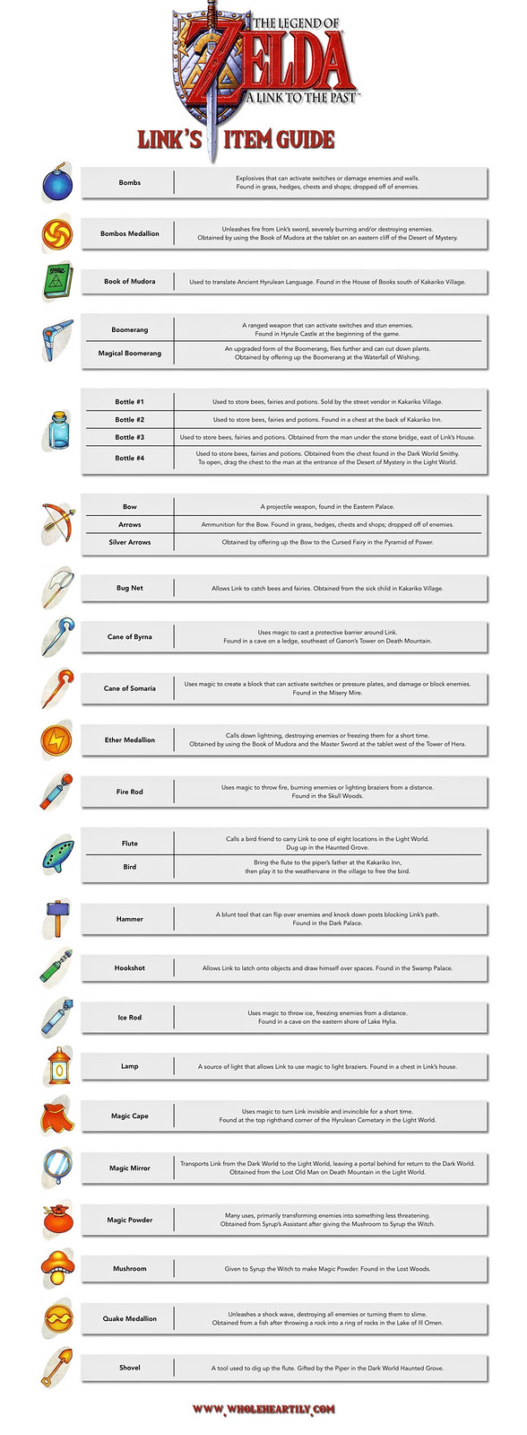 Link's Items Guide