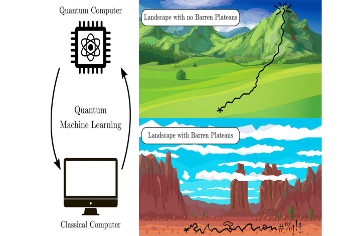 A barren plateau is a trainability problem that occurs in machine learning optimization algorithms when the problem-solving space turns flat as the algorithm is run.