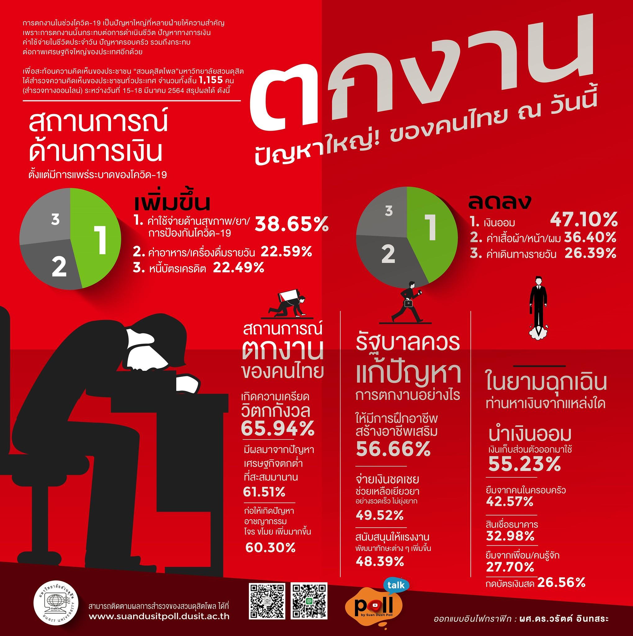 โพลระบุประชาชนมอง 'ตกงาน' เป็นปัญหาใหญ่ของคนไทย ณ วันนี้